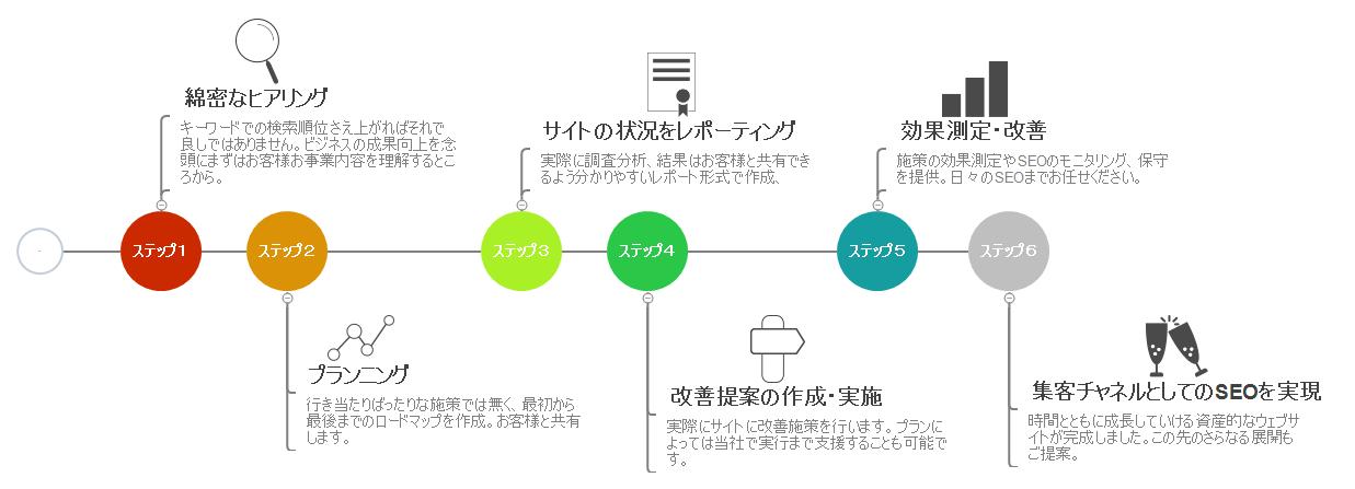 SEOコンサルティング進行の流れ(例)
