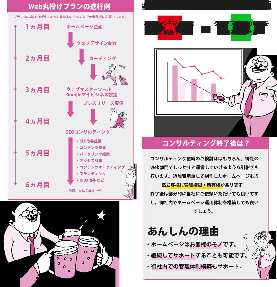 「Web丸投げプラン」の詳細情報