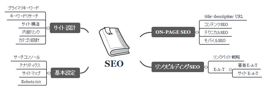 SEO対策の着眼点をマインドマップで解説