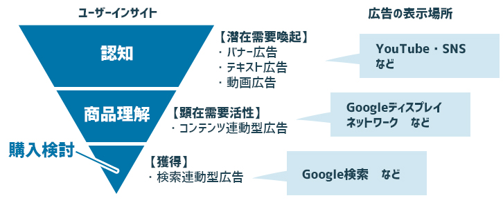 ユーザーインサイトで考える広告戦略
