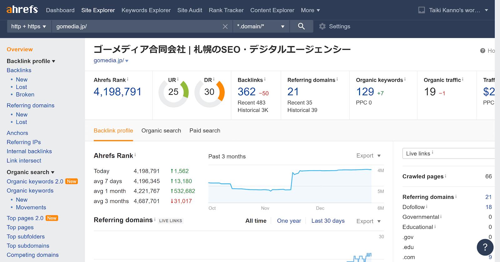 ahrefs.comの有料版の画面