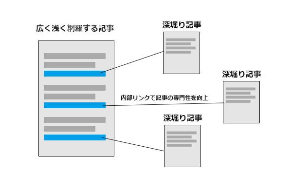 内部リンク設計
