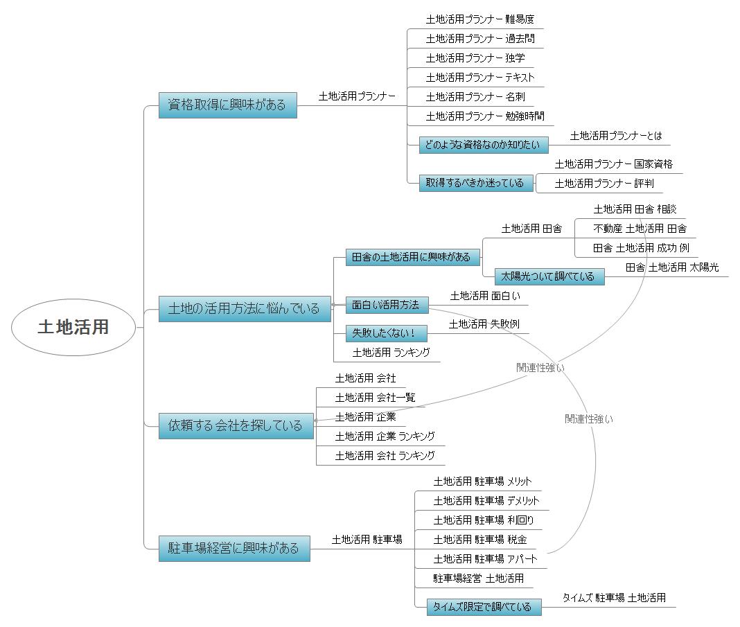 土地活用のキーワード分析